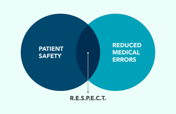 Patient Safety Reduced Medical Errors